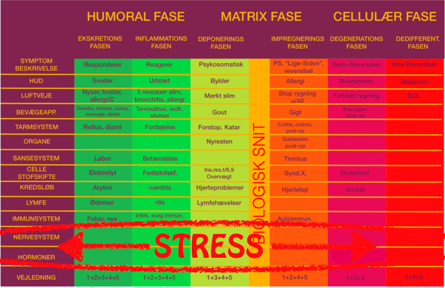 stress når kroppen siger fra