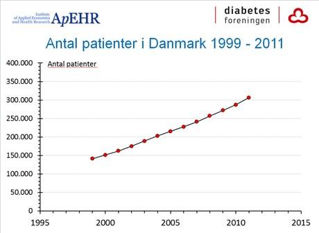 diabetes danmark